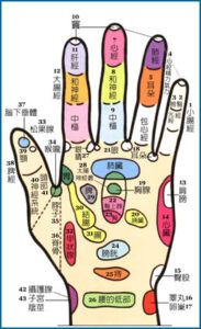 Shiatsu left hand Pressure point